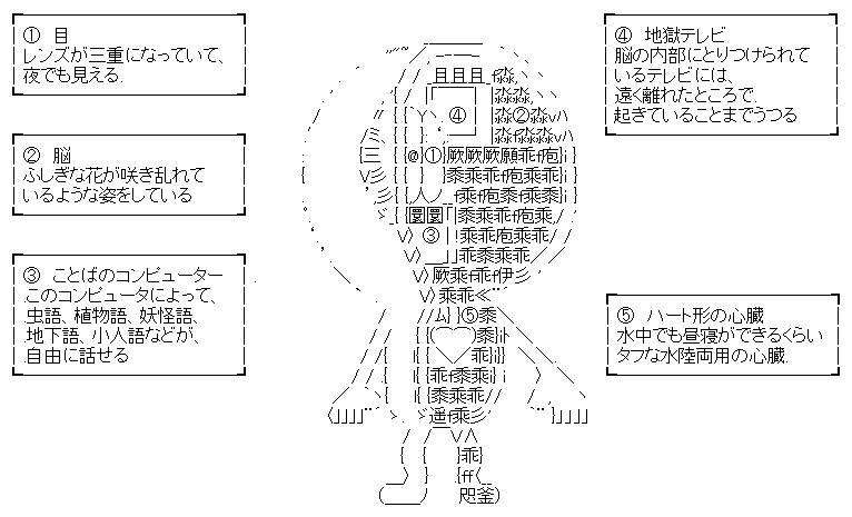 目玉おやじ解剖図(ゲゲゲの鬼太郎)-AA1